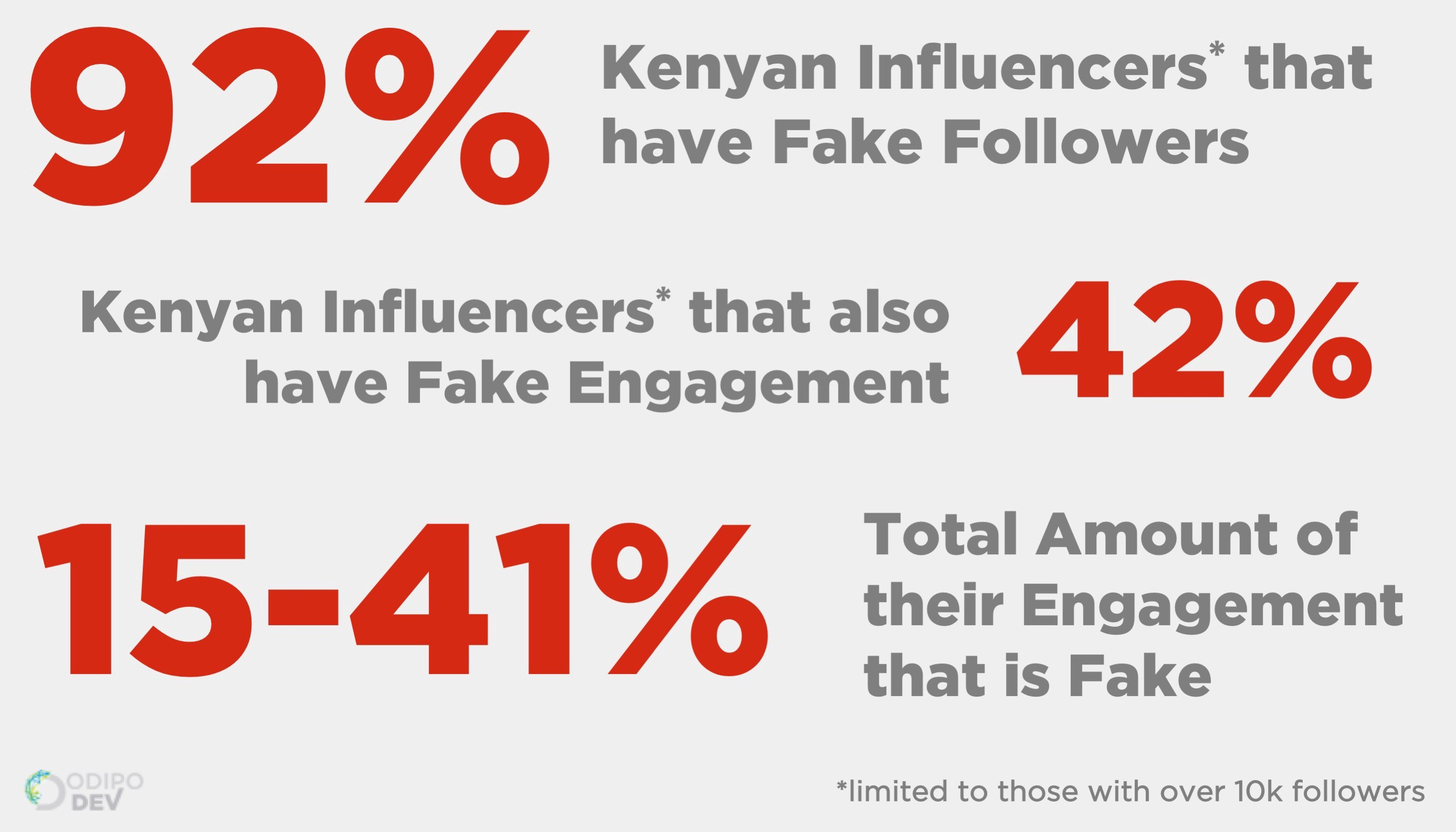 Have Brands Been Paying Leading Kenyan Influencers for Fake