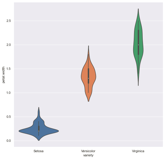 Univariate Analysis: Output (Violin plot according to the category in Seaborn)