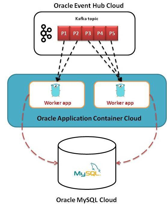 Go' with Kafka & MySQL on Oracle Cloud - Oracle Developers