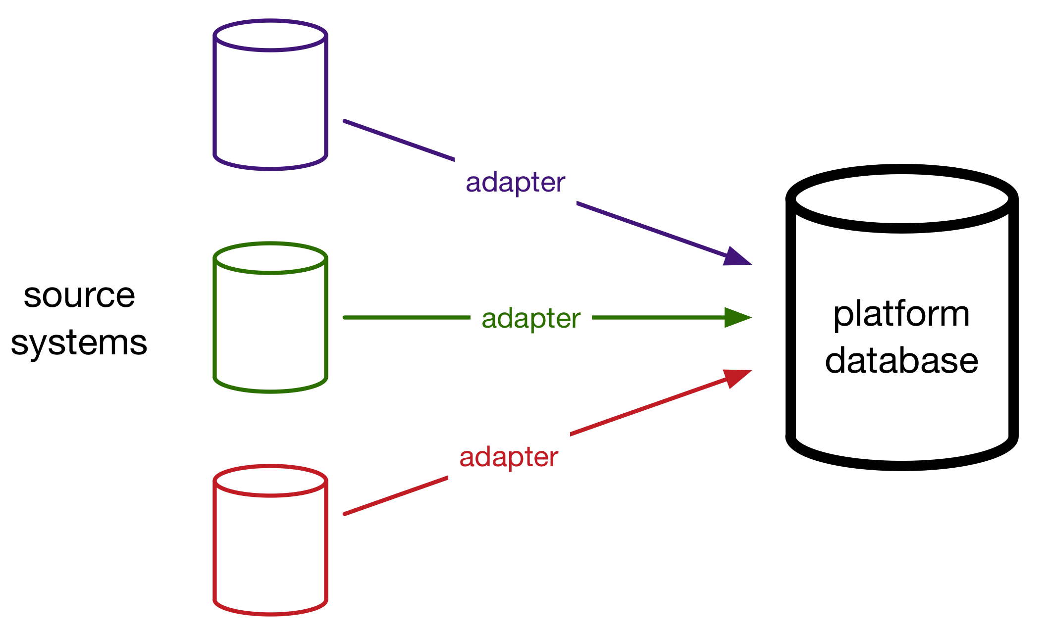 Creating a data store from S3 and DynamoDB - Stacks