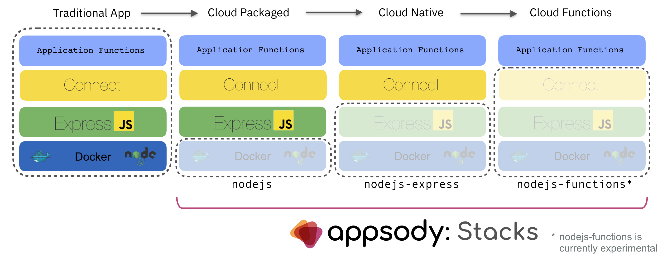 Diagram showing the range of stacks for Node.js, spanning those for Cloud Packaging, Cloud Native and Cloud Functions