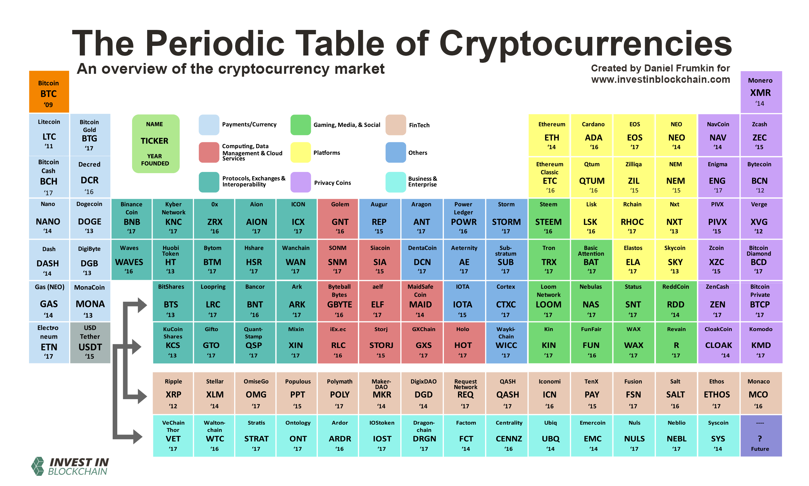 The Periodic Table Of Cryptocurrencies Ace Trade Medium