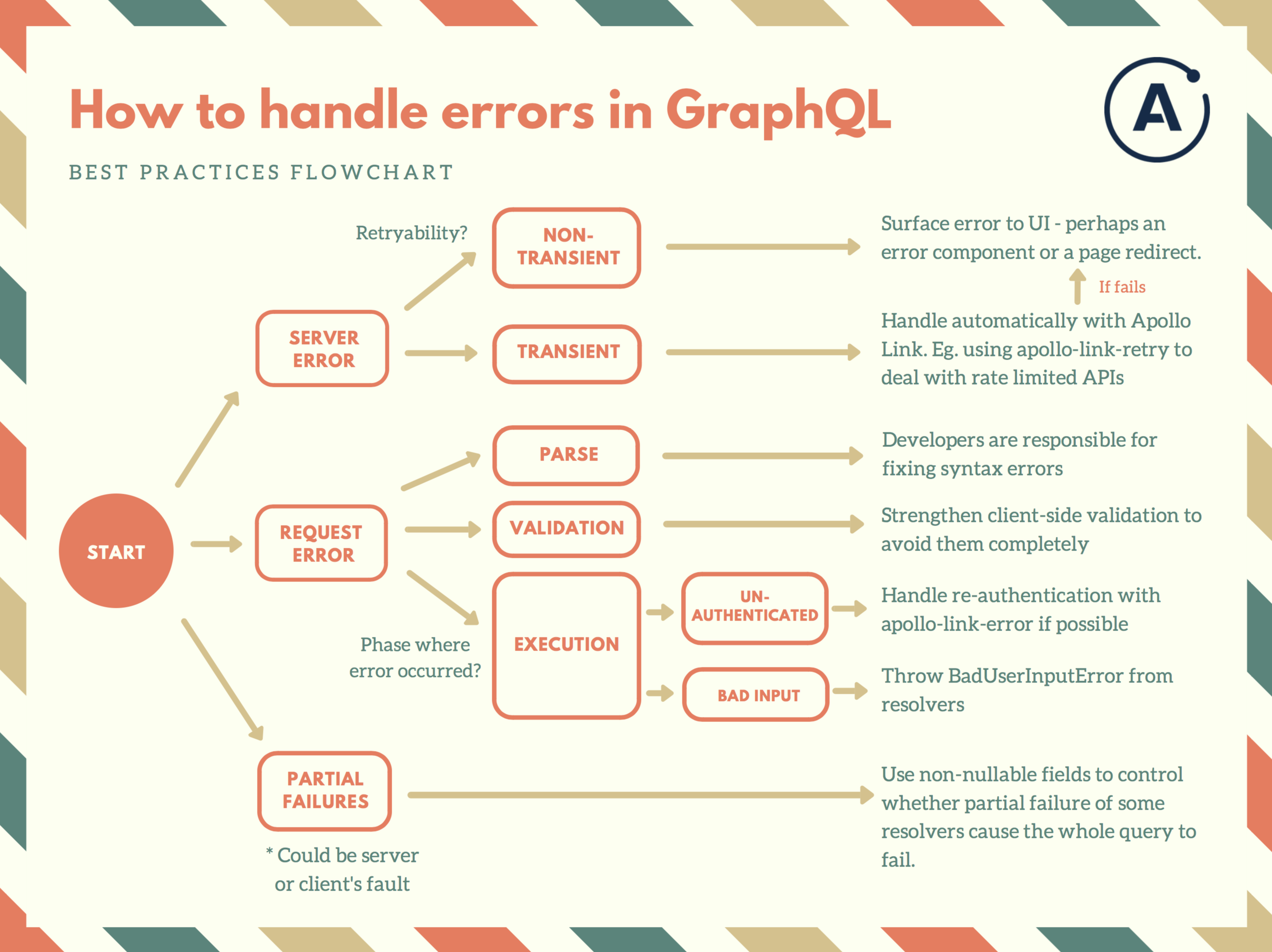 Full Stack Error Handling with GraphQL and Apollo 🚀
