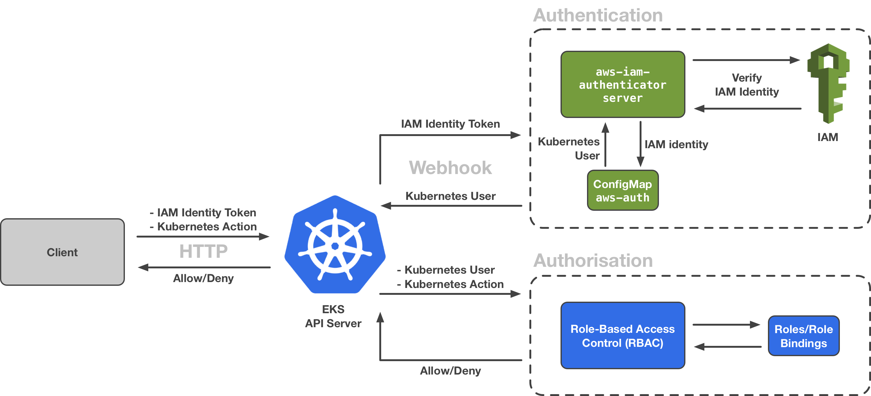 Kubernetes Client Authentication on Amazon EKS - ITNEXT