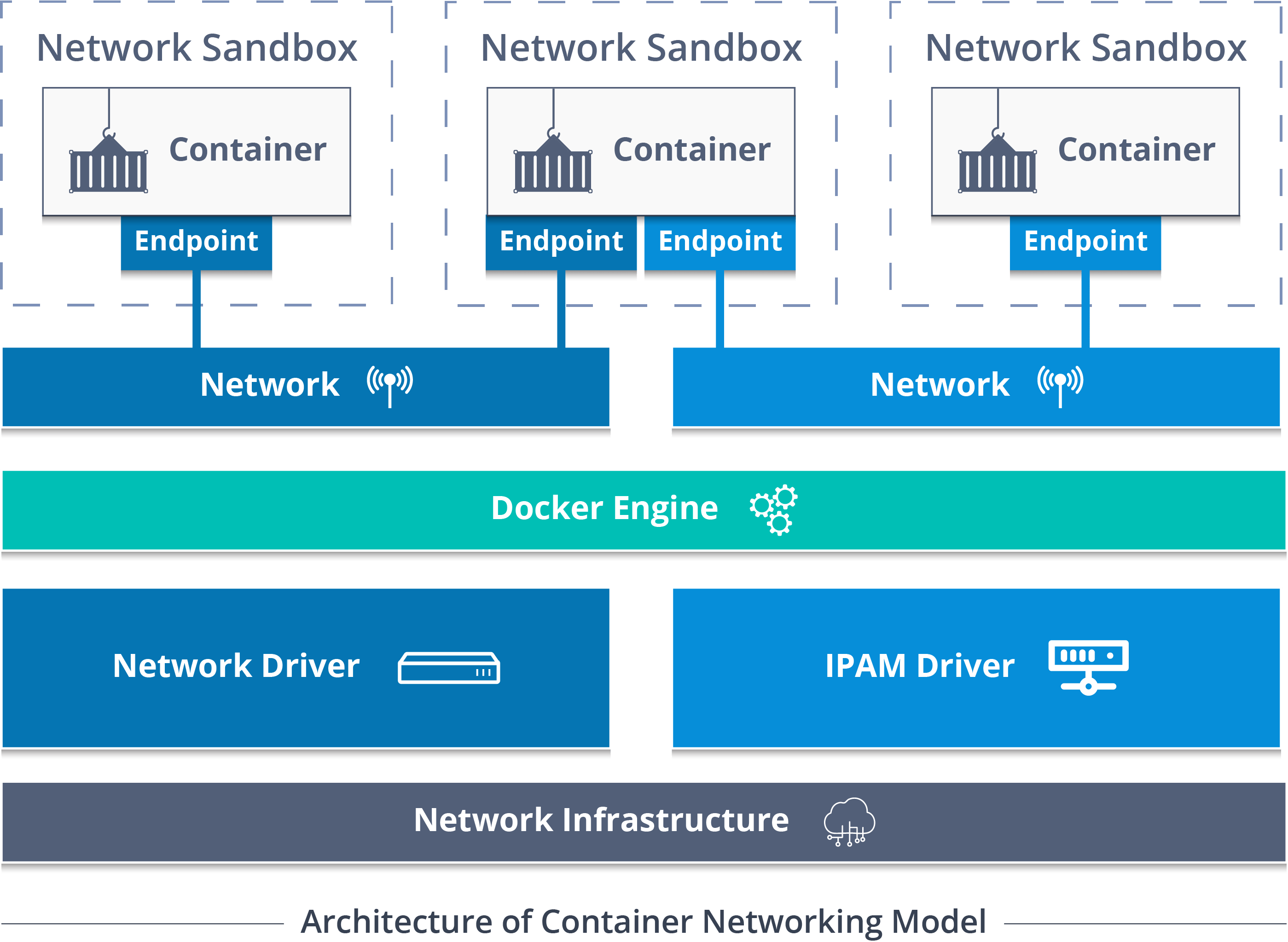 Docker Networking - Explore How Containers Communicate With