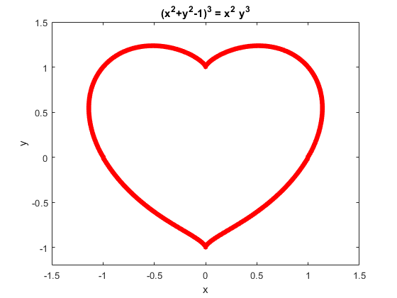 Why You Should Date Someone Who Knows MATLAB