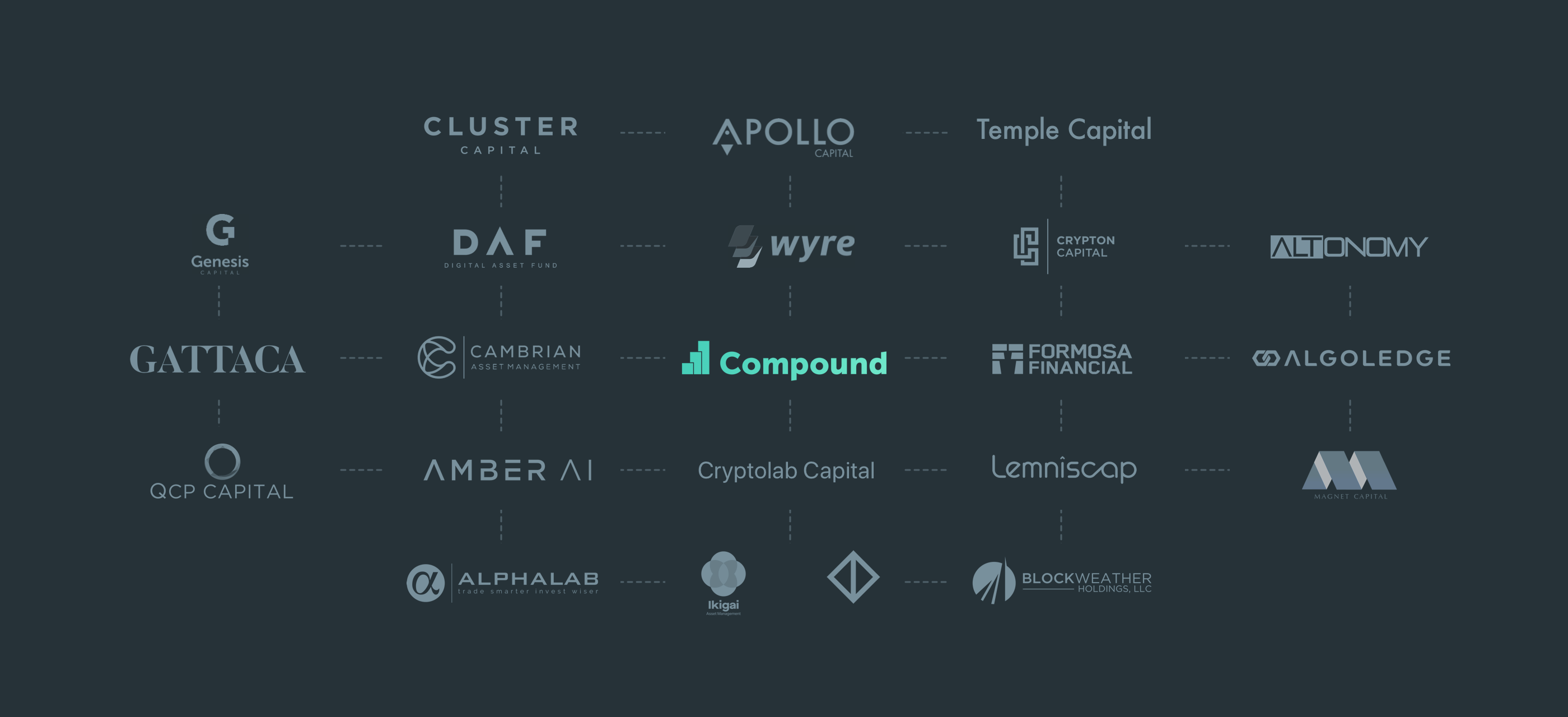 The Compound Ecosystem: Fund Partners - Compound - Medium