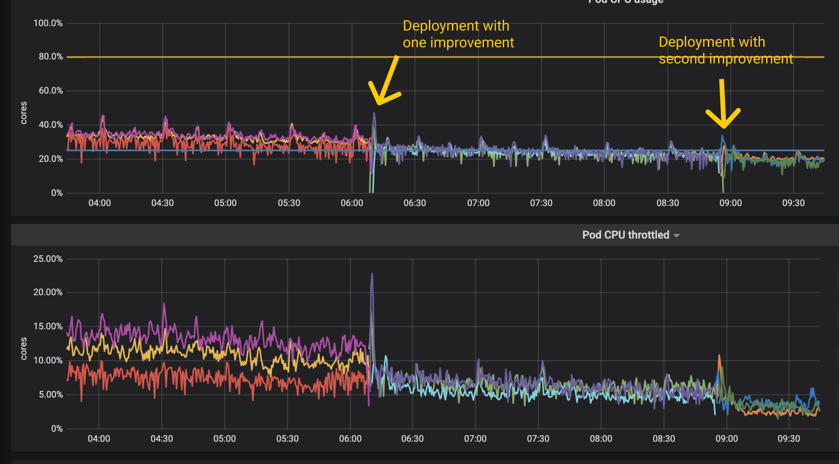 Graph of CPU usage of service pods reducing after deploying improved code