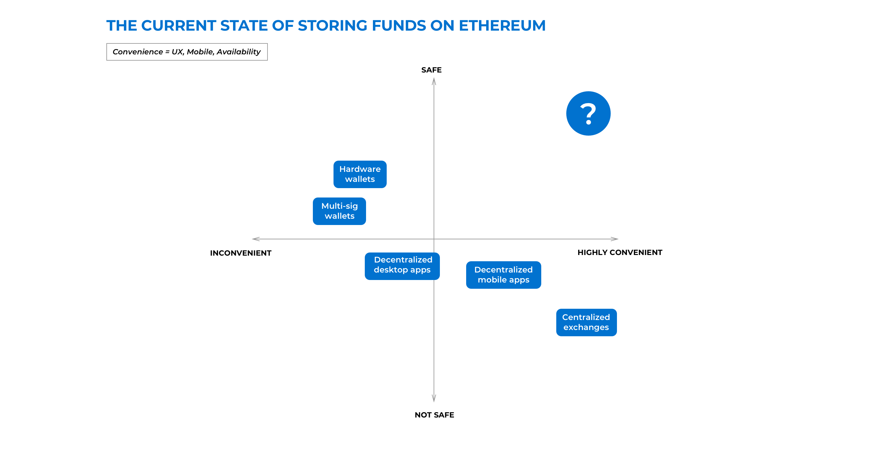 How to Store Digital Assets on Ethereum - ConsenSys Media