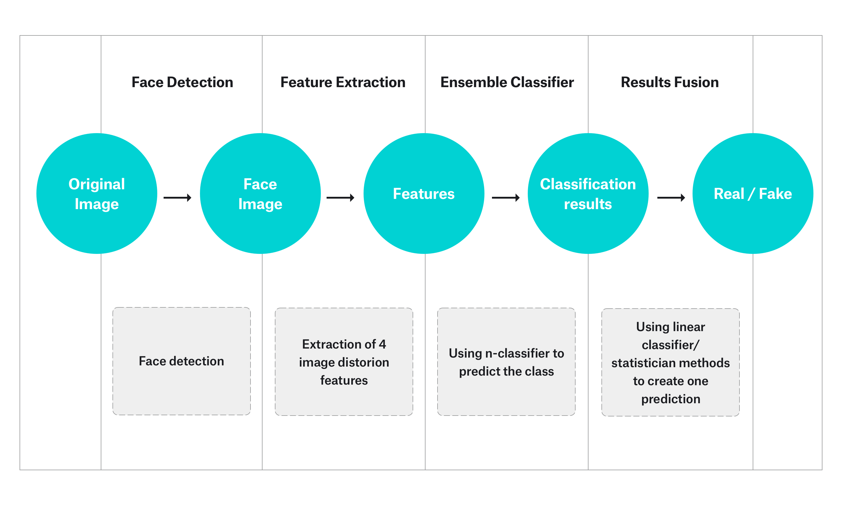 Anti-Spoofing Mechanisms in Face Recognition Based on DNN