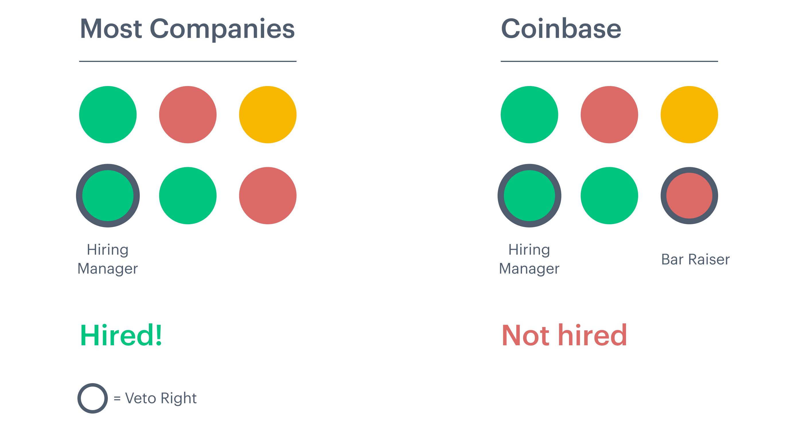 Get This Report on Coinbase Hiring