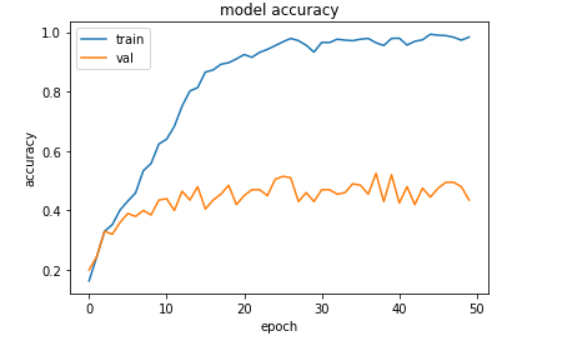 Train and Validation accuracy