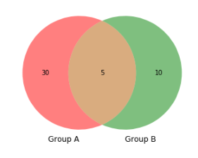 How To Create And Customize Venn Diagrams In Python By Julia Kho Towards Data Science