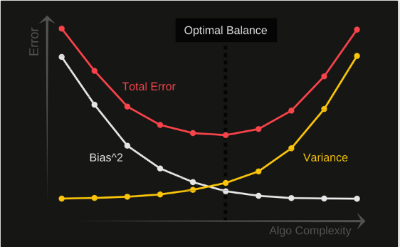 Understanding the Bias-Variance Tradeoff | by Seema Singh | Towards Data Science