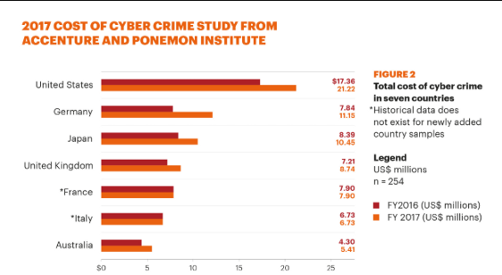 graph showing 2017 cost of cyber crime study from Accenture and Ponemon Institute
