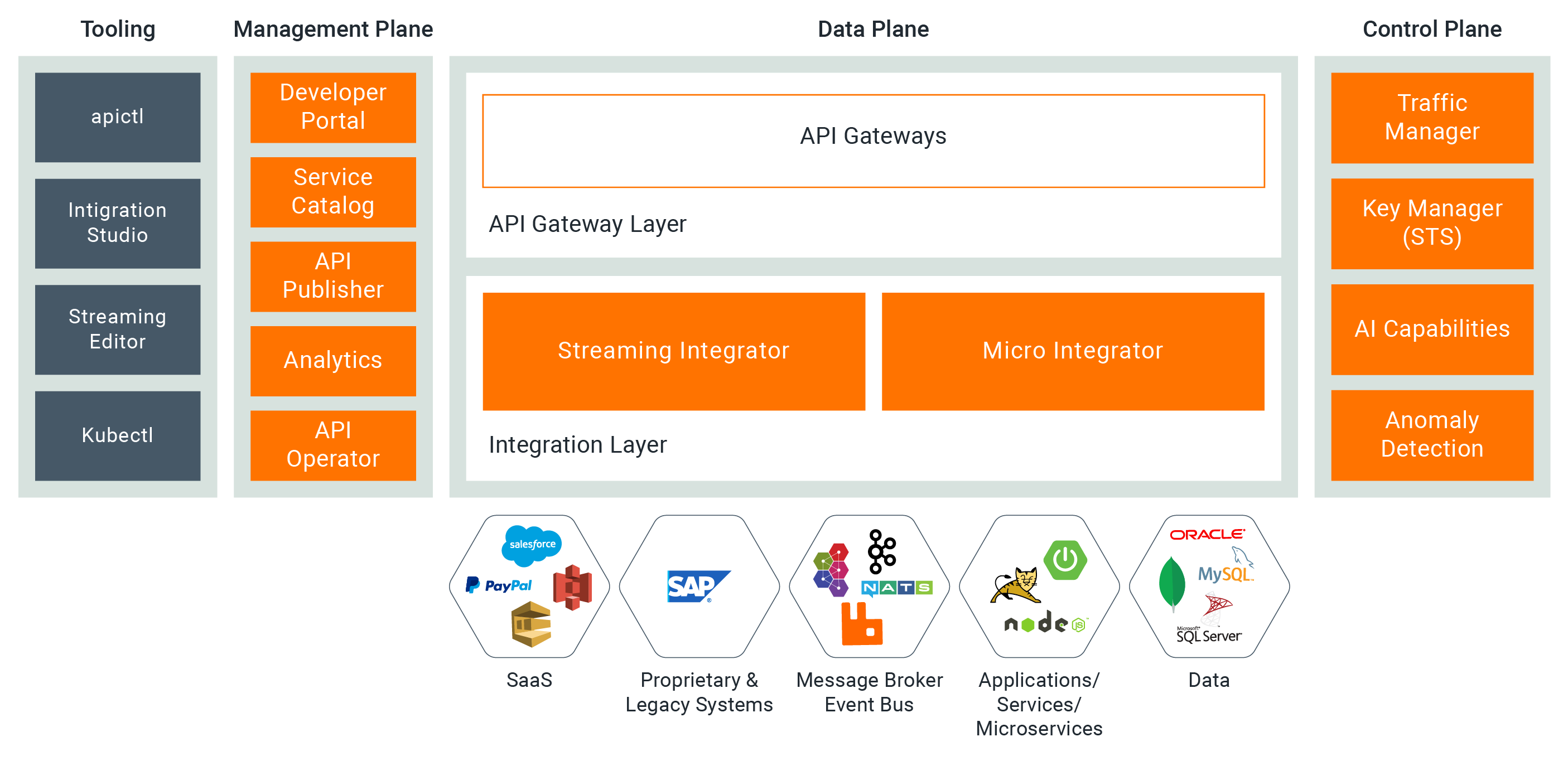 WSO2 API Manager 4.0—Componentized Overview