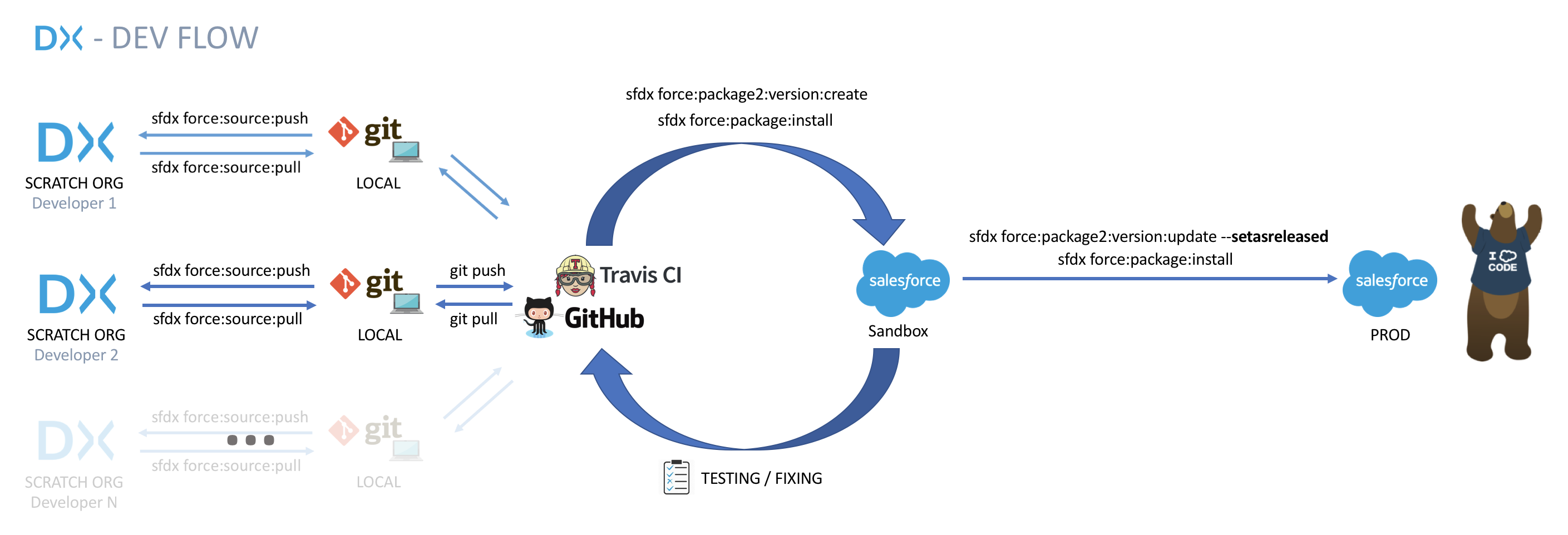 Our move to Salesforce DX and Developer-Controlled Packages