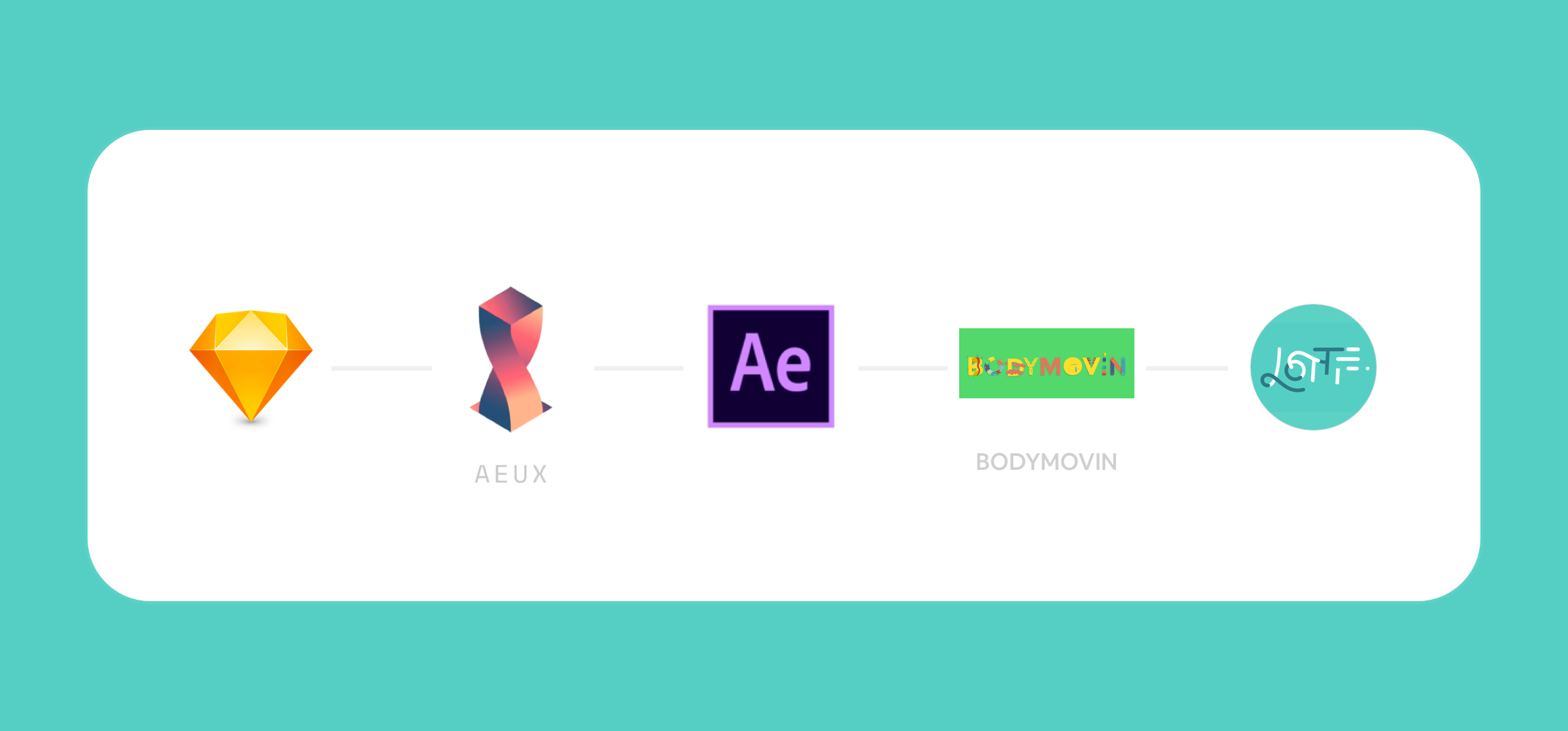 Create native Lottie animations with Sketch and AE, the