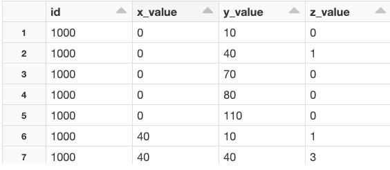Spark And Power BI- A table containing ID, x-, y- and z-values.