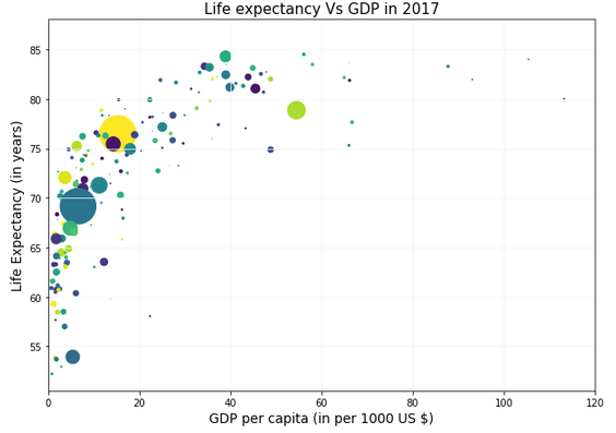 Life Expectancy and GDP