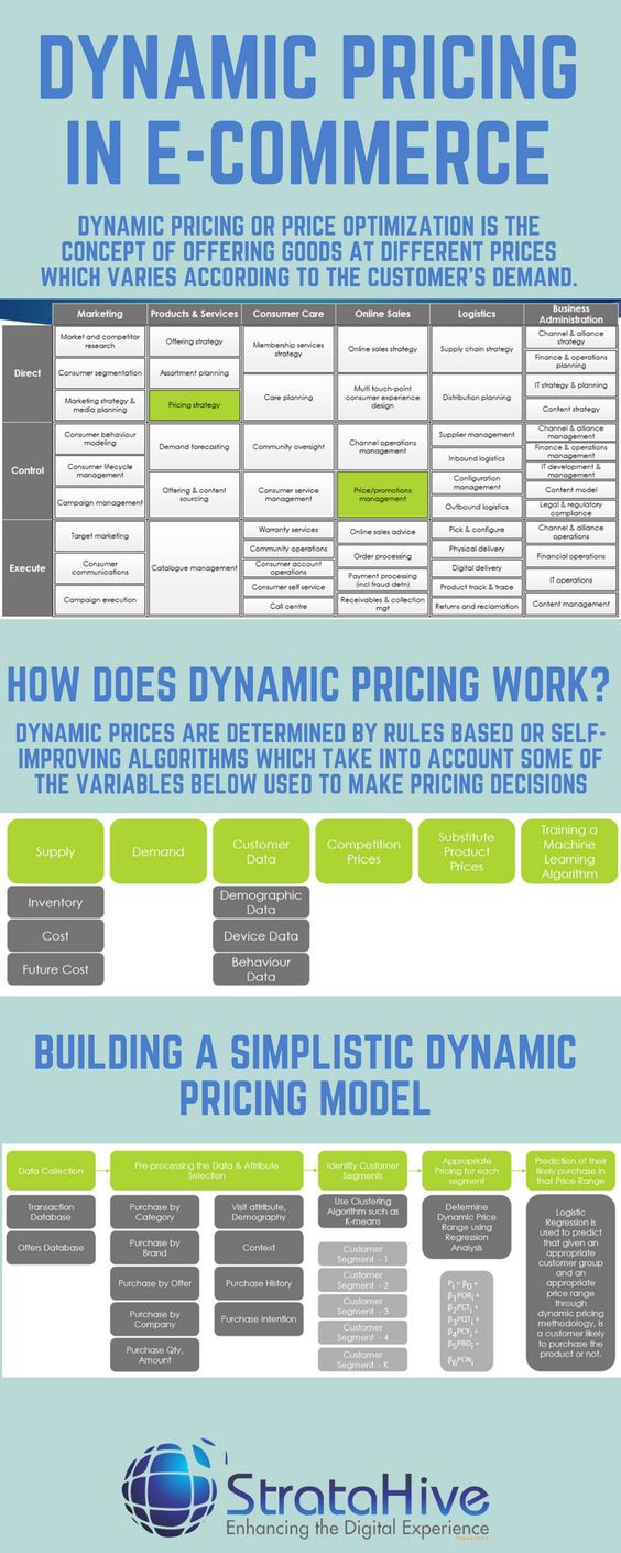 Dynamic Pricing in E-Commerce - Mehul Ved - Medium