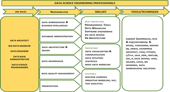 Rise of the Data Engineer! - IPL- School of Data Science