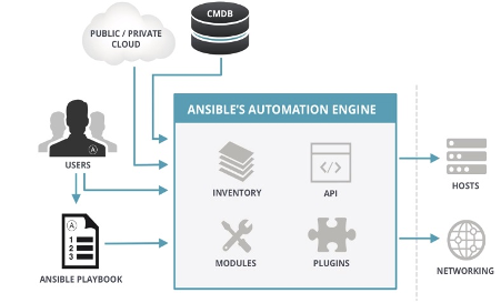 Ansible Automation Engine