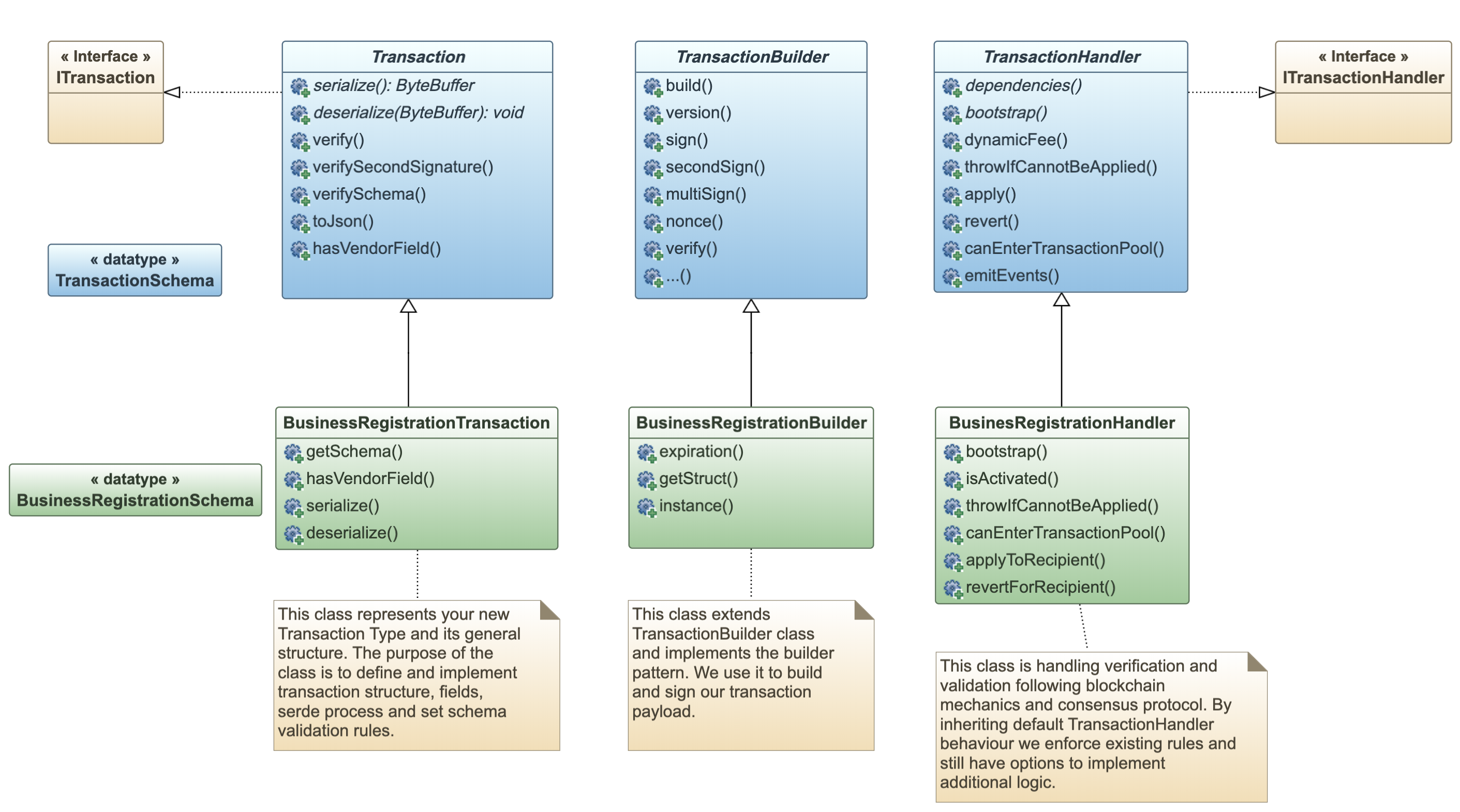 Class Diagram (partial) showing important parts of Core GTI. We need to implement the green-colored classes.