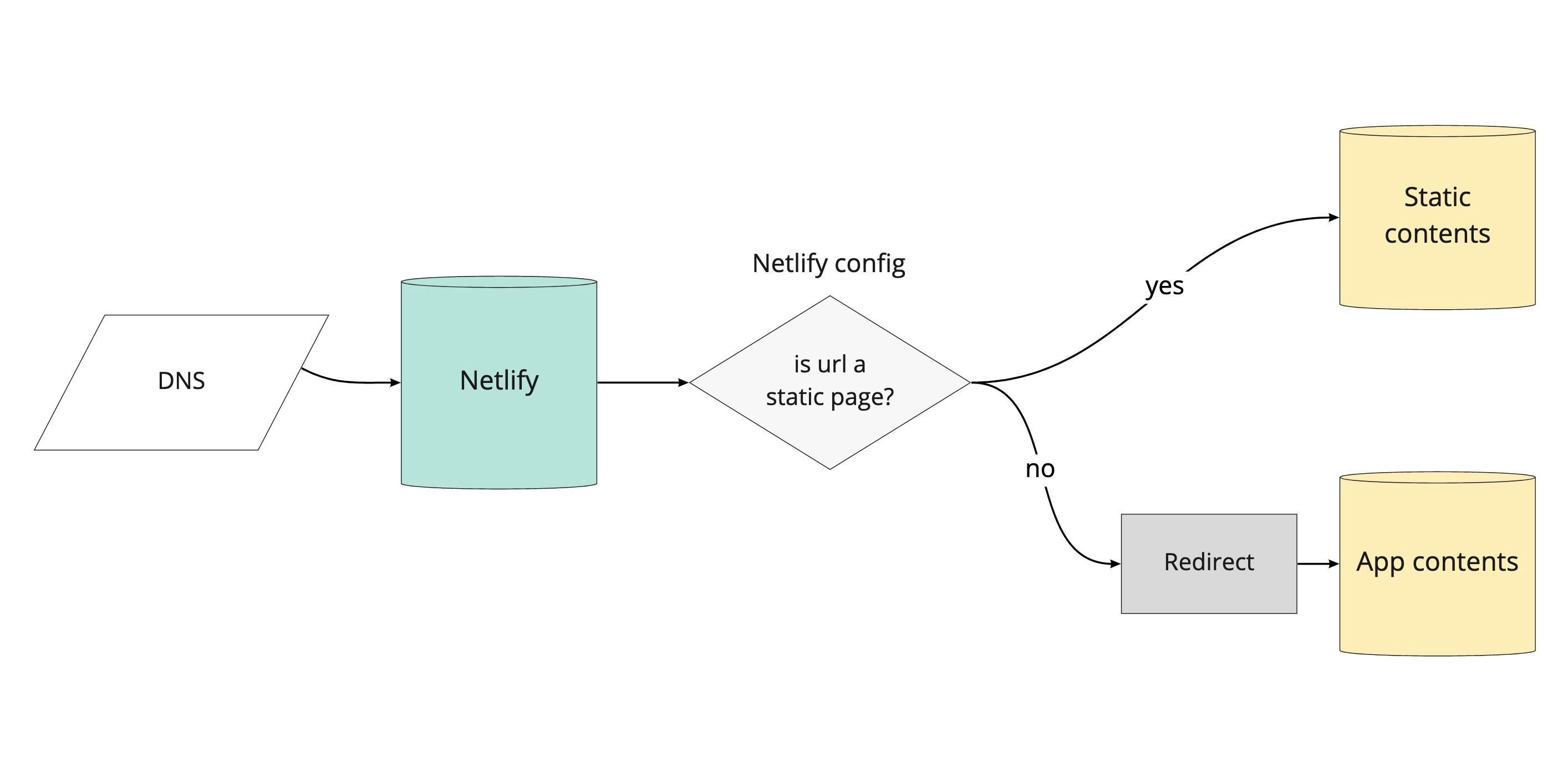 A diagram showing the Netlify redirects rule
