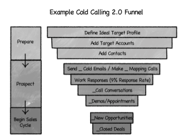 Exemplo Funil Cold Calling