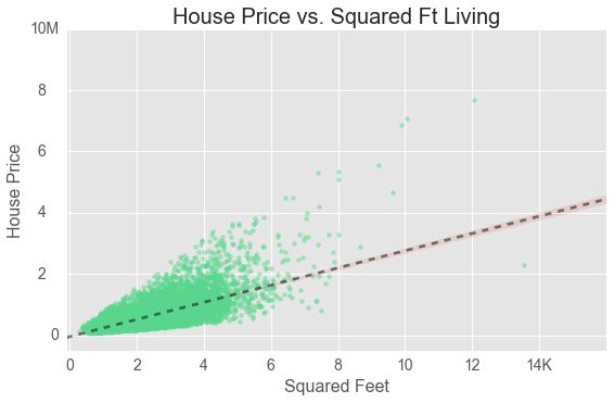 Predicting House Prices With Linear Regression Datales