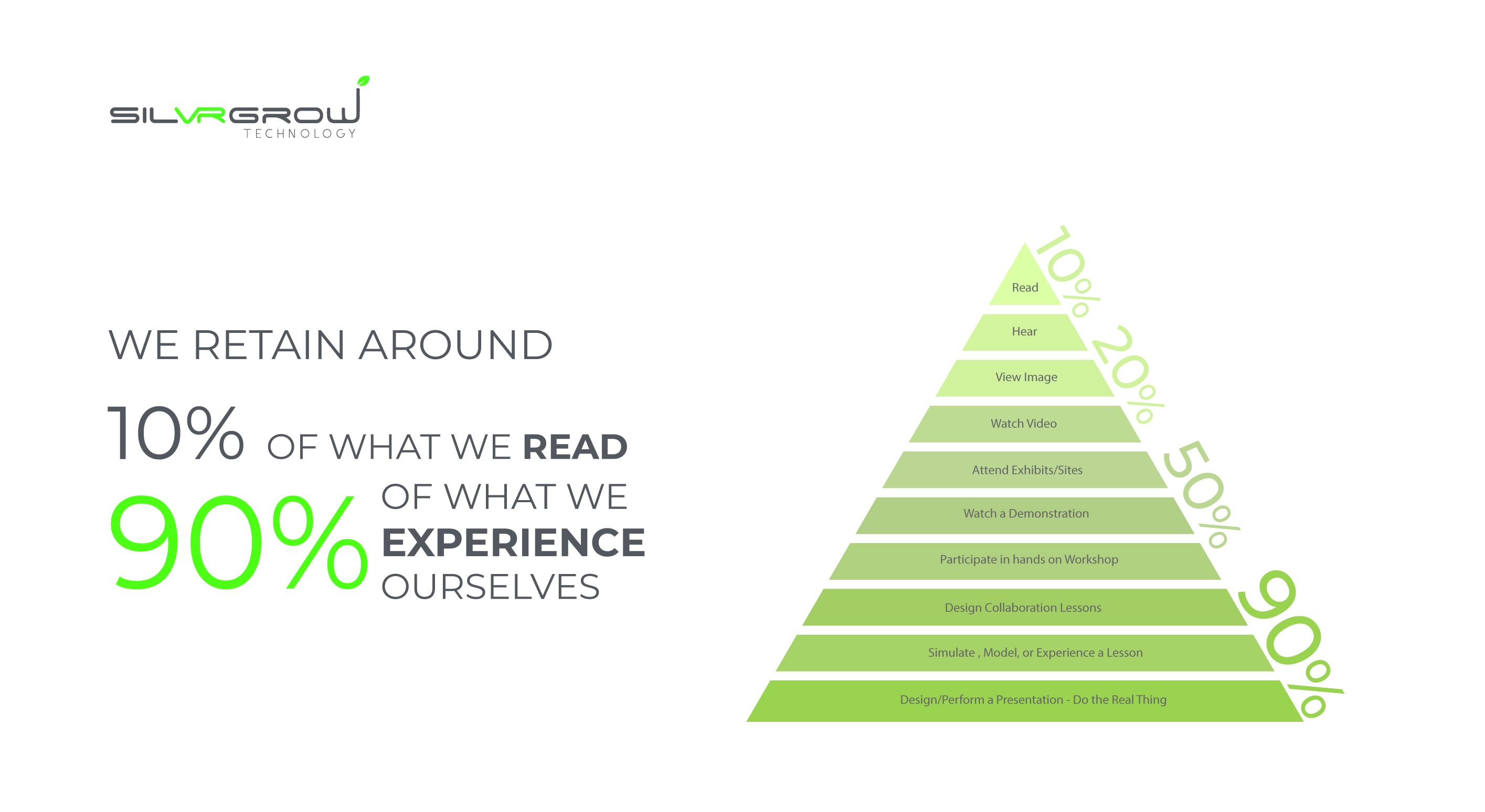 We retain around 10% of what we read, and 90% of what we experience ourselves.