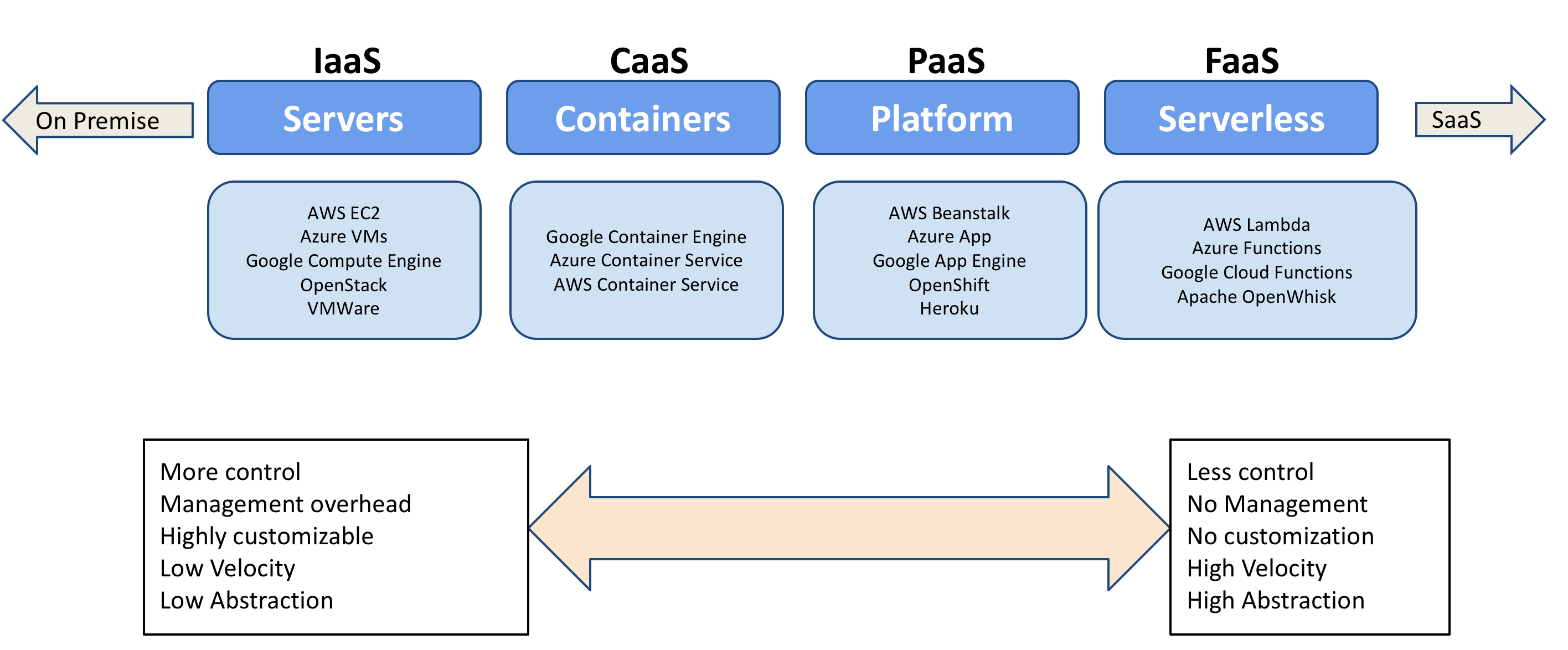 Google Cloud Functions Tutorial : Overview of Computing Options