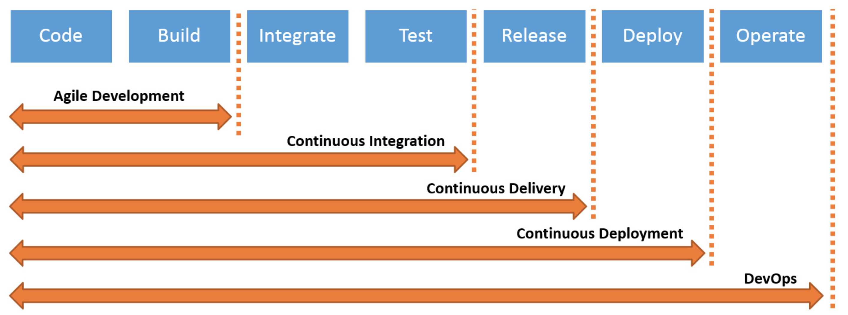 Continuous integration and deployment for your enterprise