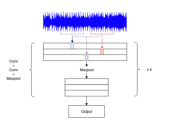 Audio Classification : A Convolutional Neural Network Approach