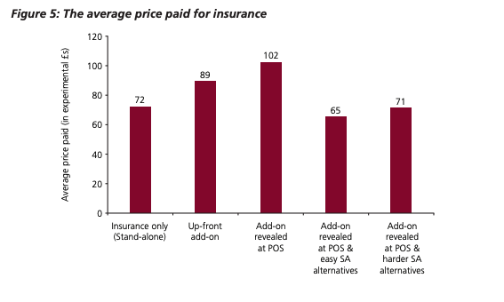 The average price paid for insurance