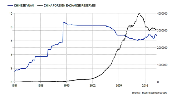 Countries with highest forex reserves
