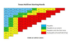 Texas Poker Strategy Tips If You Love Holdem You Are Going To Love These Tips By Thekooler2 Medium