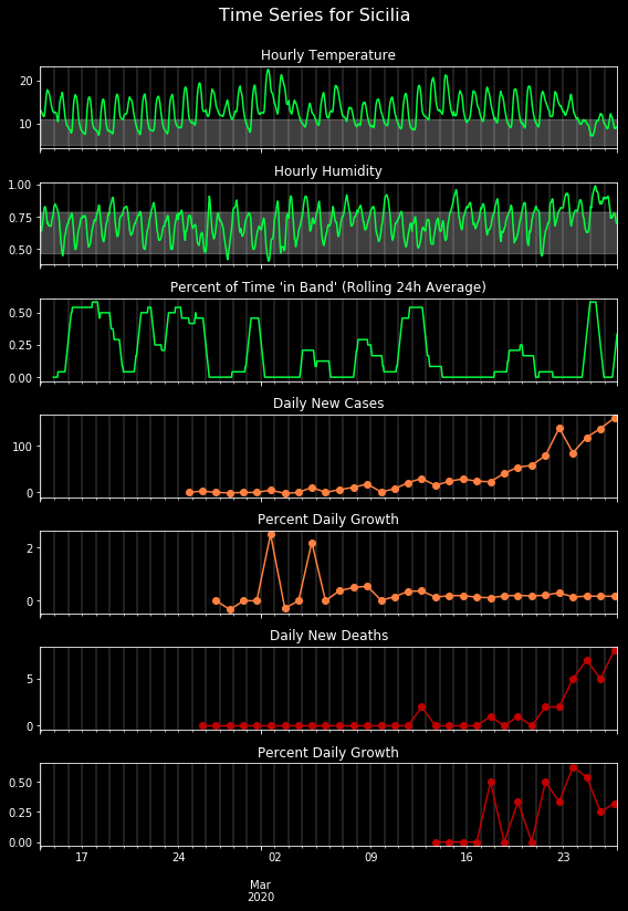 COVID-19 and the Weather: Data from Italy