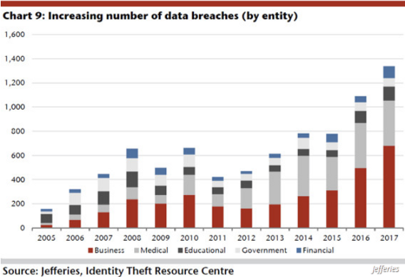 graph showing increasing number of data breaches by entity