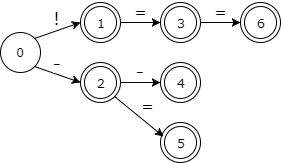 Gentle introduction into compilers  Part 1: Lexical analysis