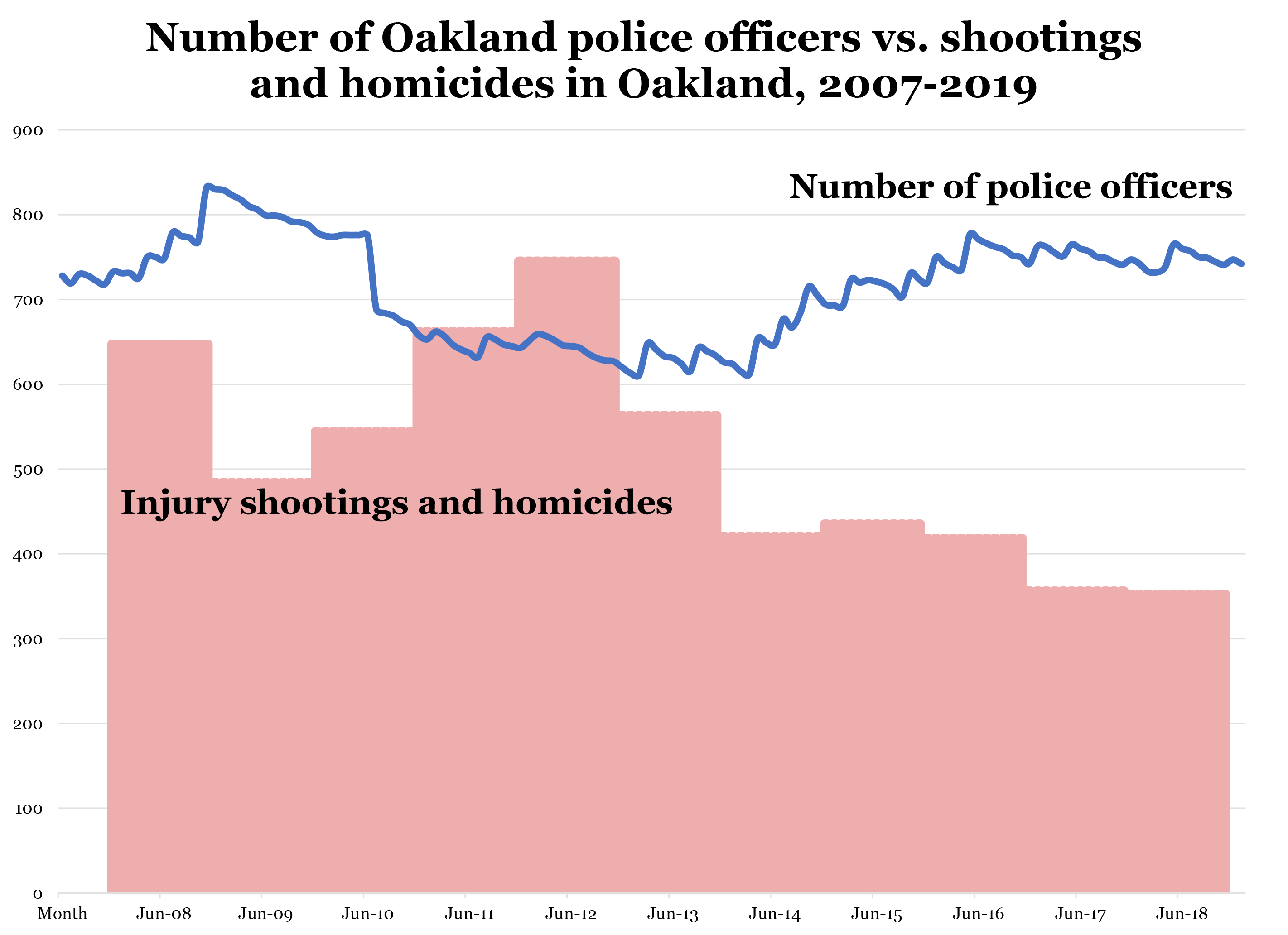 How Oakland Has Seen a Big Drop in Crime—Without More Police