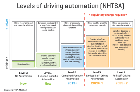 A constellation of innovations is needed for Autonomous Driving…