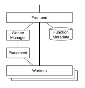 Architectural diagram showing that the Frontend sends data directly to the Workers.