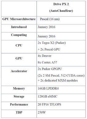 Autonomous Brain Processors Comparison - Giscle - Medium