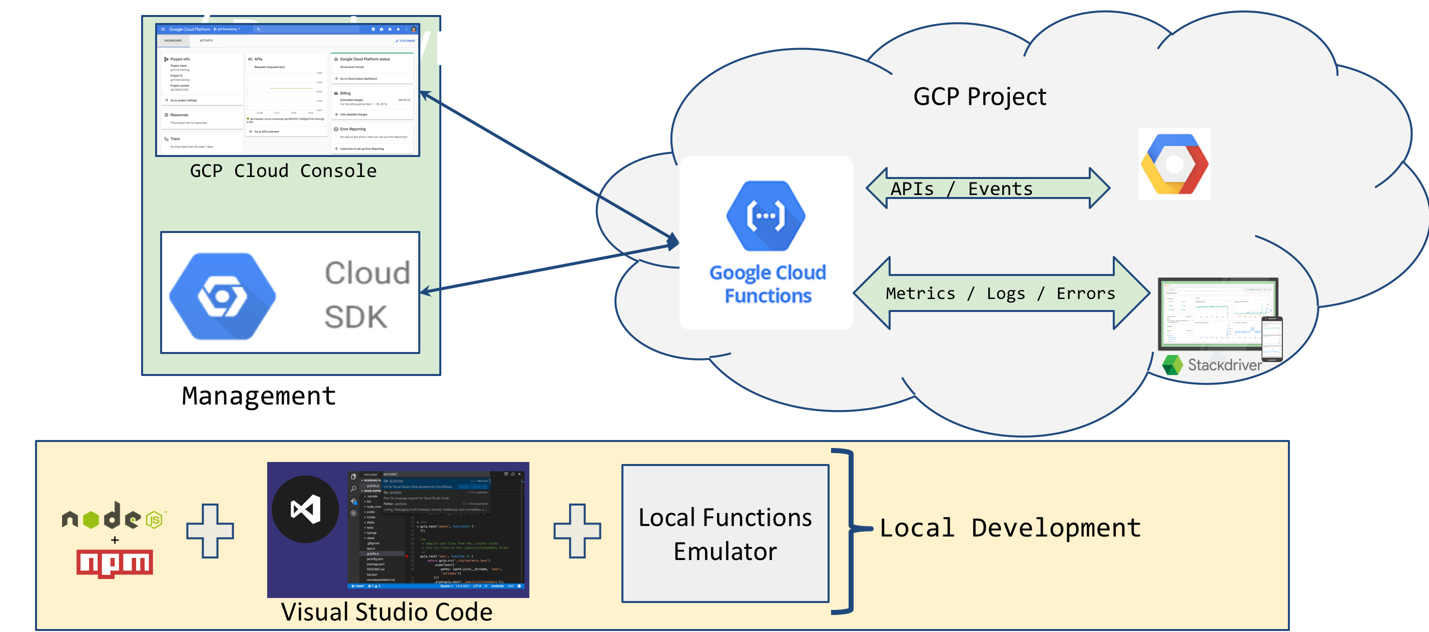 Google Cloud Functions Tutorial : Setting up a Local