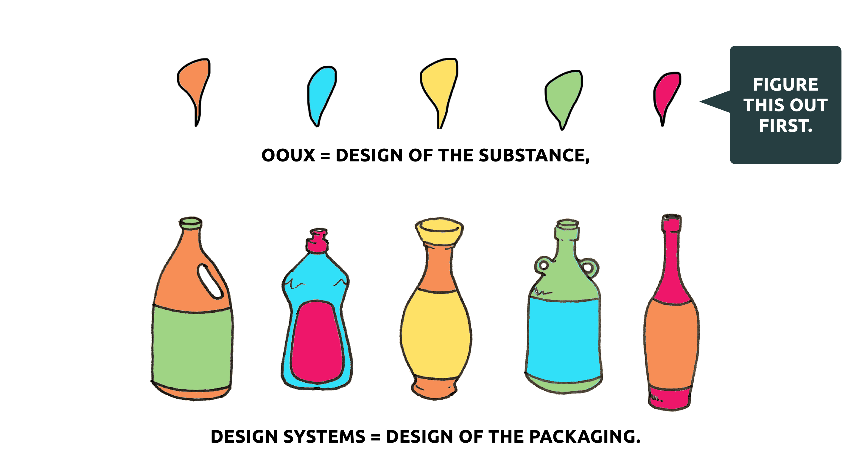 5 bottles squirt 5 liquids. O.O.U.X. = design of substance. Figure this out first. Design Systems = design of packaging.