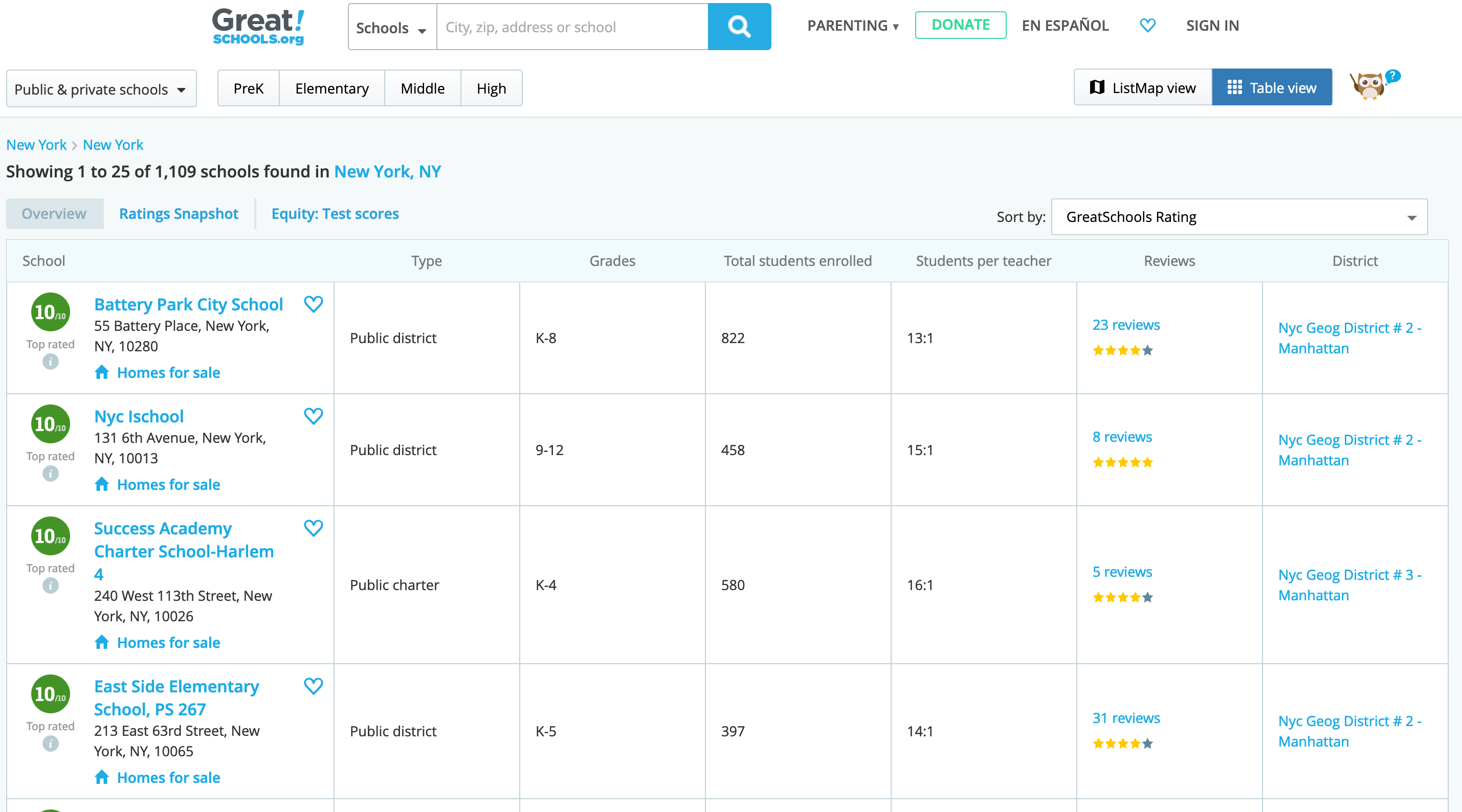 Image of greatschools.org table for New York, NY. https://www.greatschools.org/new-york/new-york/schools/