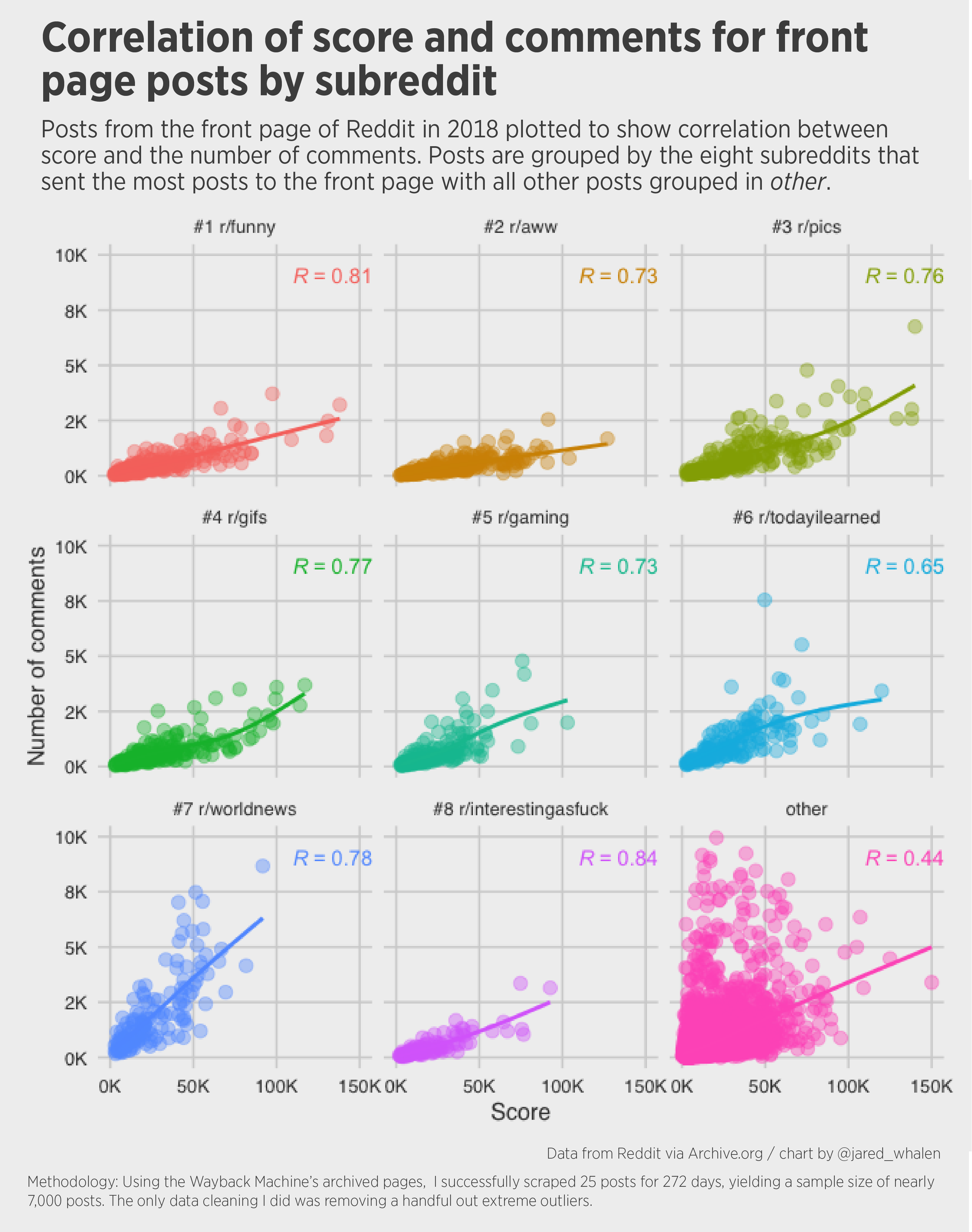Correlation between score and comments on the front page of