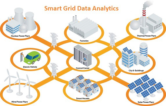 Smart Grid Data Analytics Market Booming Globally by Top